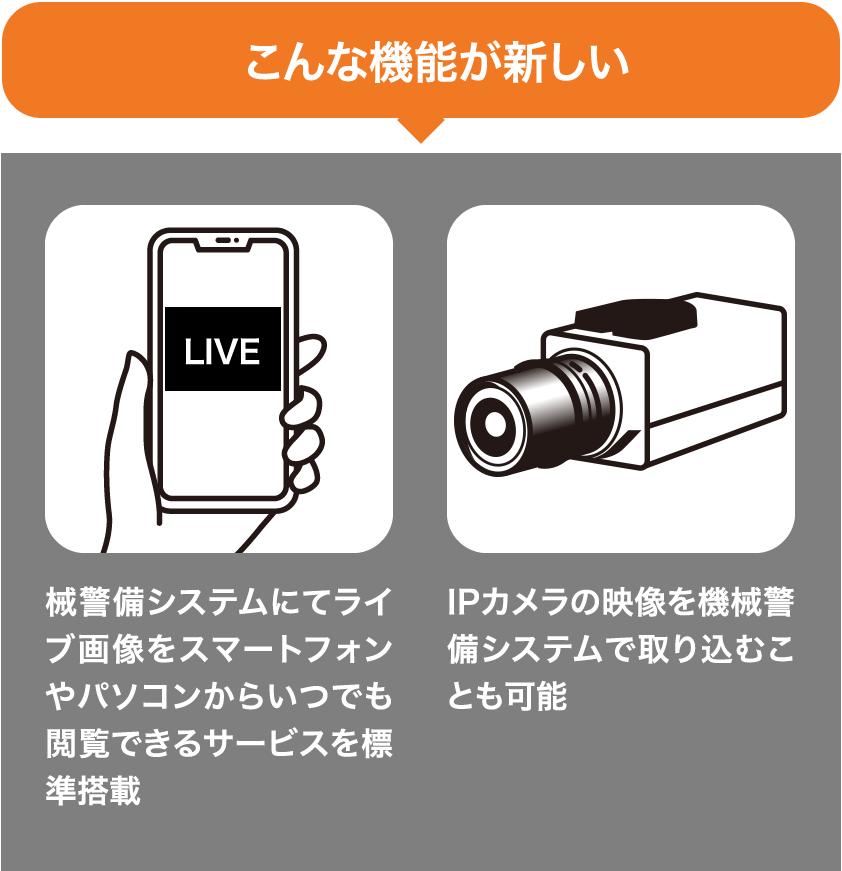 こんな機能が新しい>械警備システムにてライブ画像をスマートフォンやパソコンからいつでも閲覧できるサービスを標準搭載。IPカメラの映像を機械警備システムで取り込むことも可能
