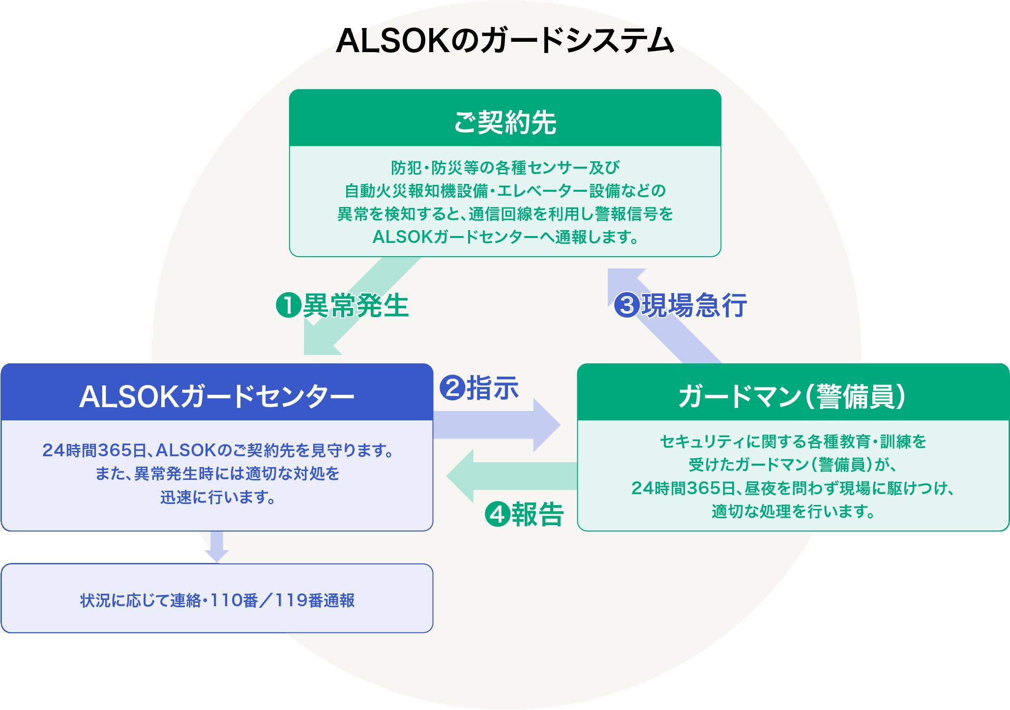 ALSOKのガードシステム